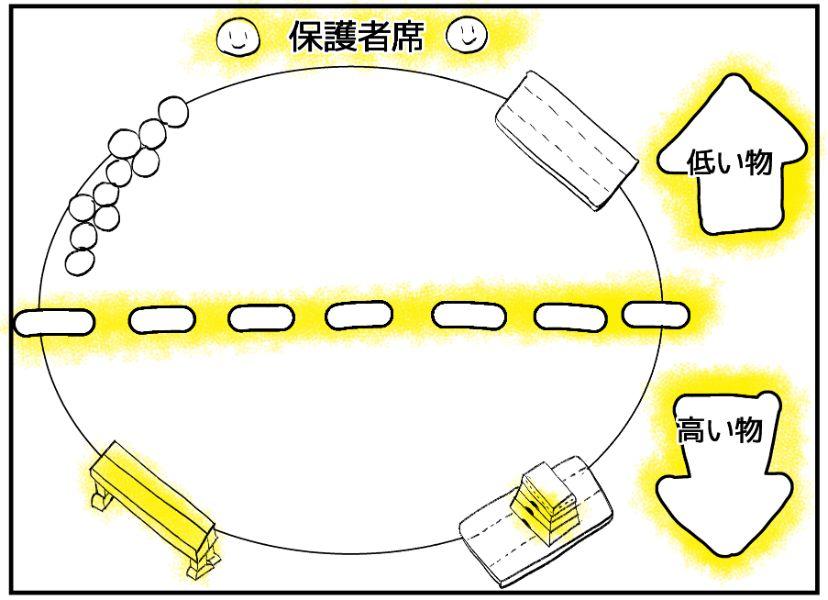 3歳児クラス運動会サーキット図