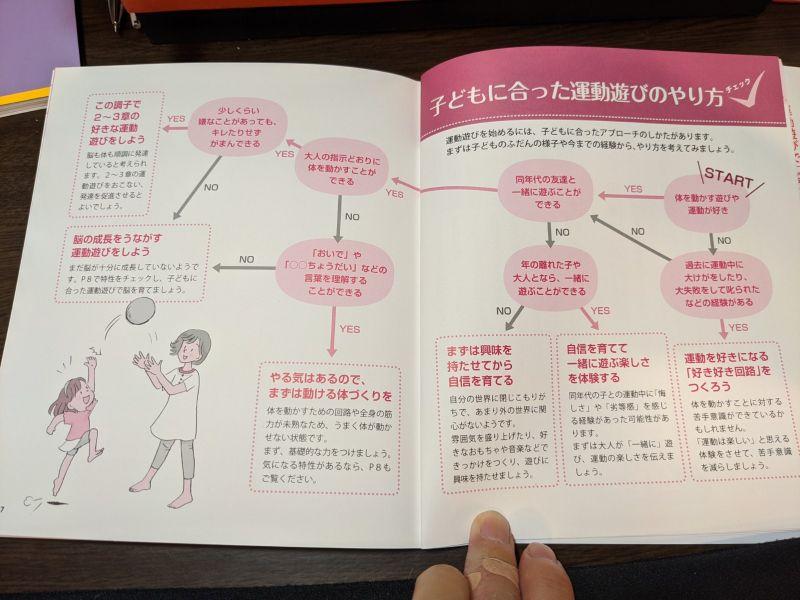 脳を育てる運動あそび2